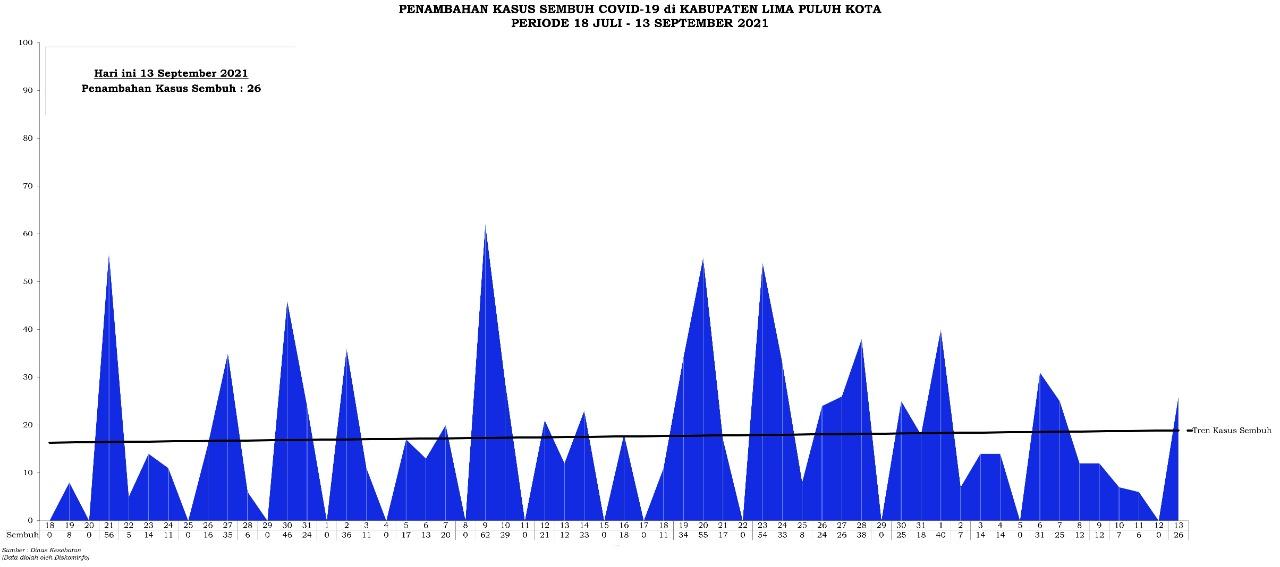 Grafik Penambahan Kasus Sembuh Covid-19 di Kabupaten Lima Puluh Kota Periode 18 Juli - 14 September 2021
