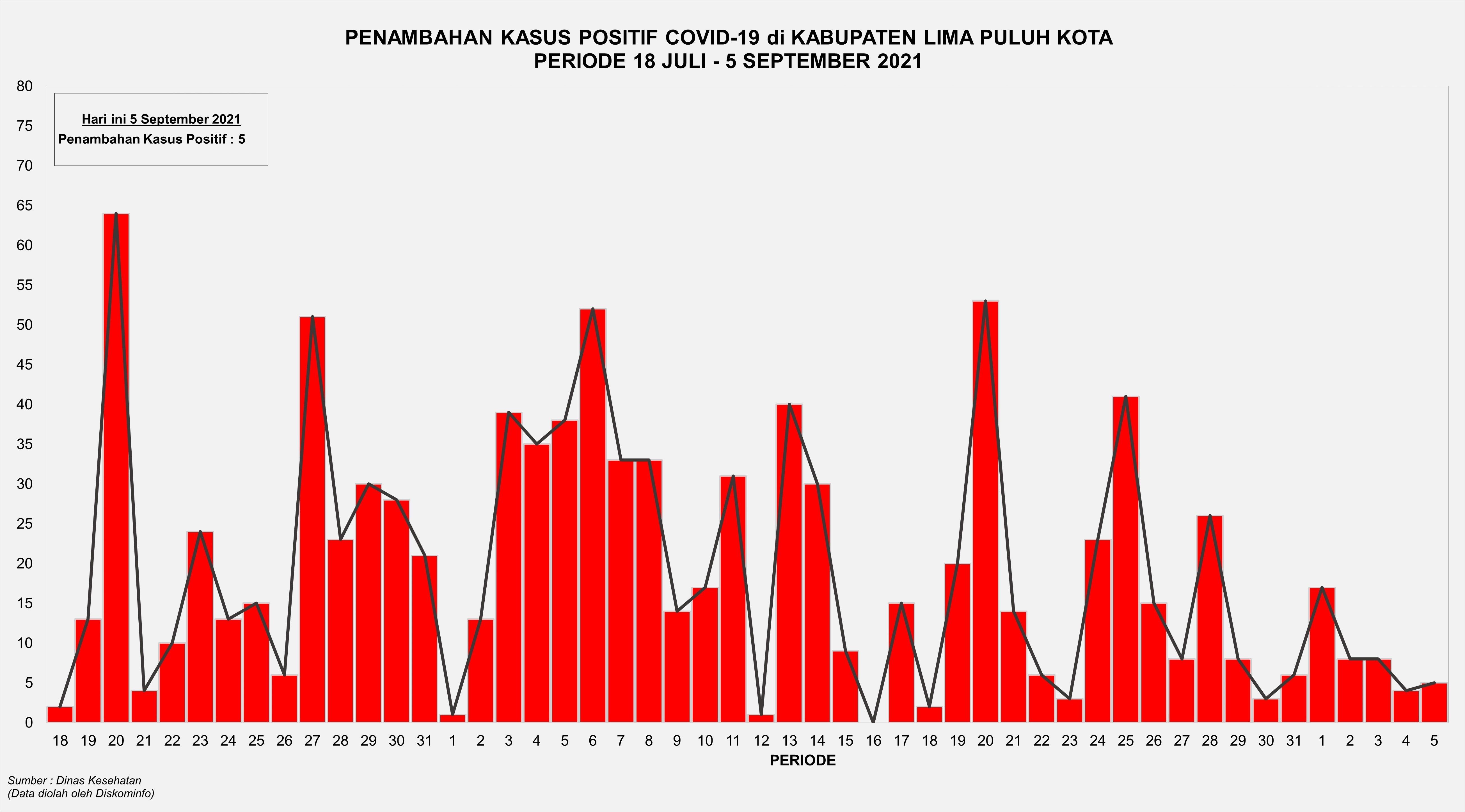 Grafik Penambahan Kasus Positif Covid-19 di Kabupaten Lima Puluh Kota Periode 18 Juli - 5 September 2021