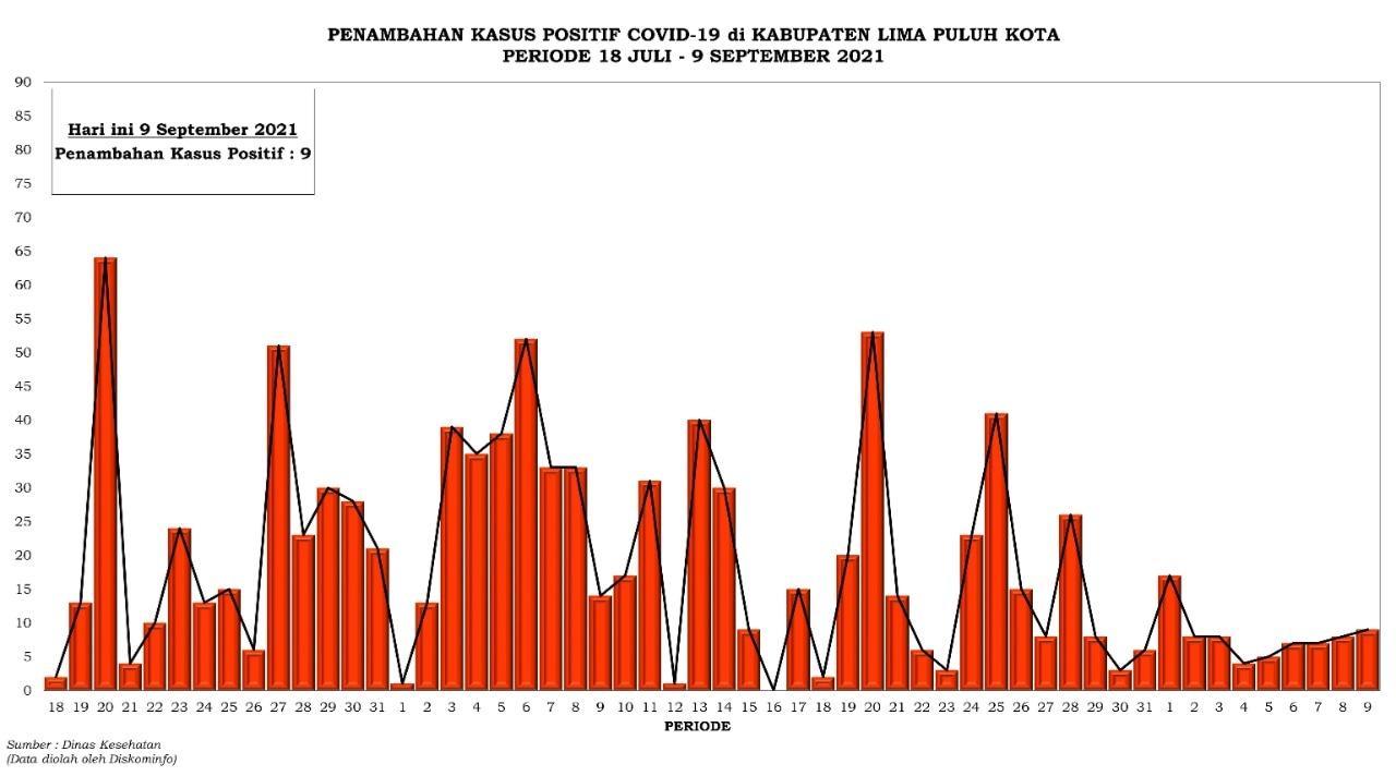 Grafik Penambahan Kasus Positif Covid-19 di Kabupaten Lima Puluh Kota Periode 18 Juli - 9 September 2021