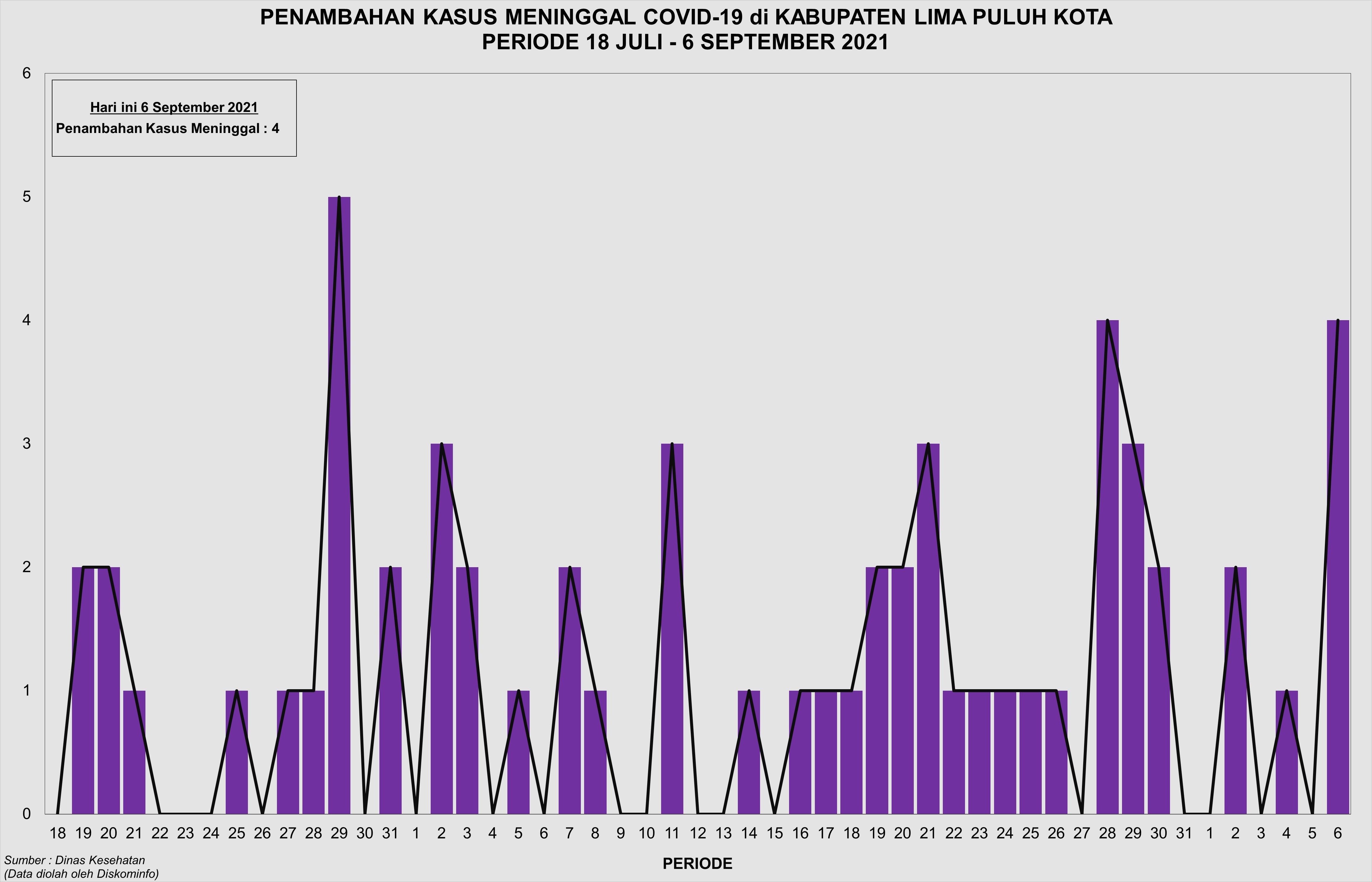 Grafik Penambahan Kasus Meninggal Karena Covid-19 di Kabupaten Lima Puluh Kota Periode 18 Juli - 6 September 2021