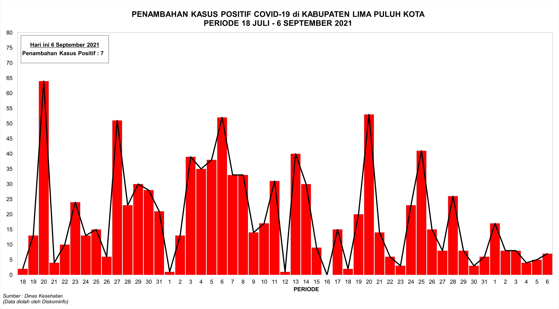 Grafik Penambahan Kasus Positif Covid-19 di Kabupaten Lima Puluh Kota Periode 18 Juli - 6 September 2021